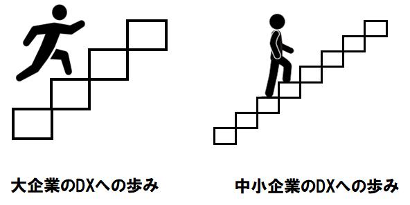 DXへの歩み